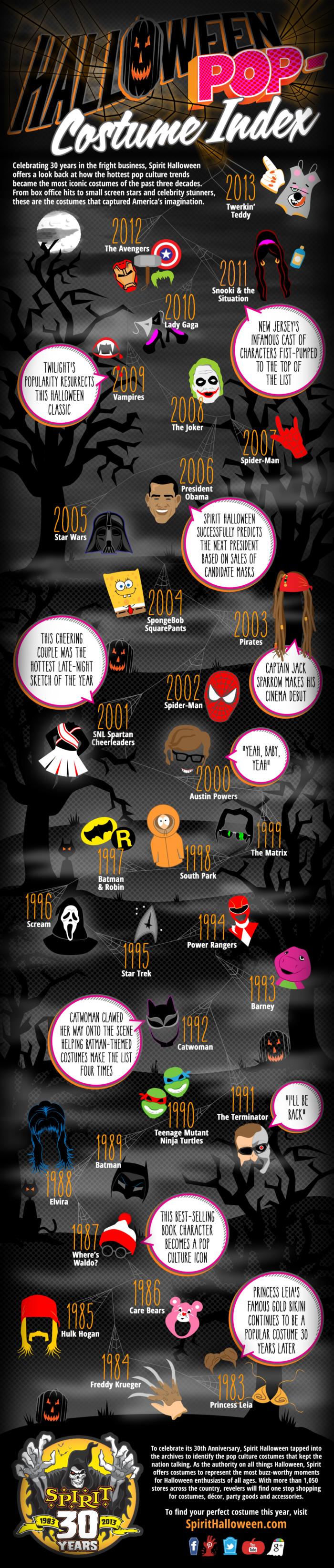 costumi-halloween-famosi-ultimi-30-anni