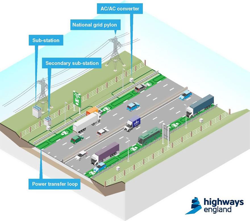 autostrade-alimentano-macchine-elettriche-Inghilterra-3