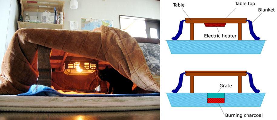 tavolino-scalda-letto-kotatsu-giappone-8