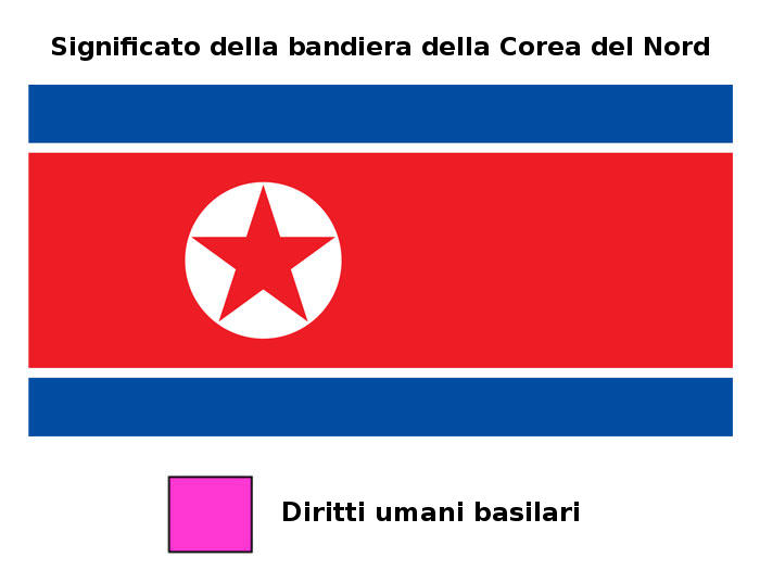 Scherzosi significati dei colori nelle bandiere del mondo