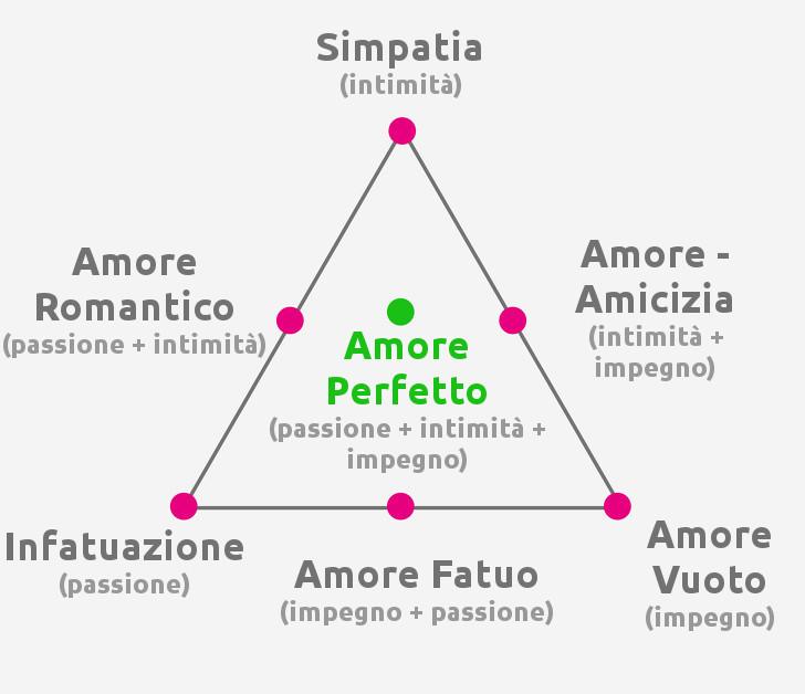 7 tipi di Amore