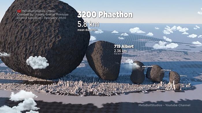 Dimensione asteroidi sistema solare Alvaro Gracia Montoya